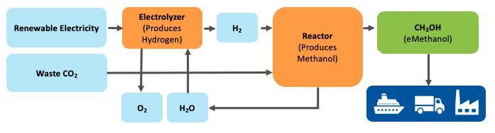 Methanol Aus Co2