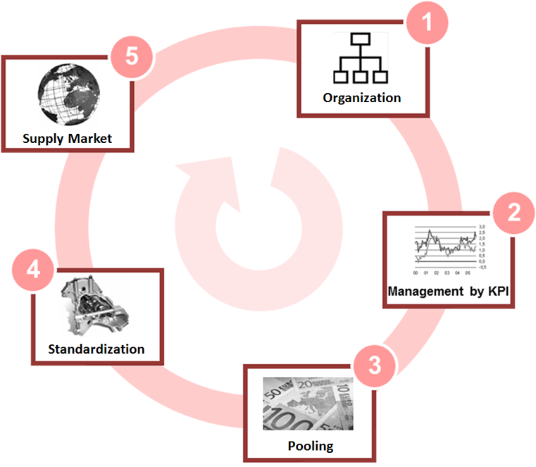 Procurement cycle at Axpo