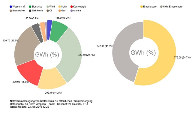 And this is how it looks in summer on a sunny and windy day - electricity production in Germany on 11 August 2018