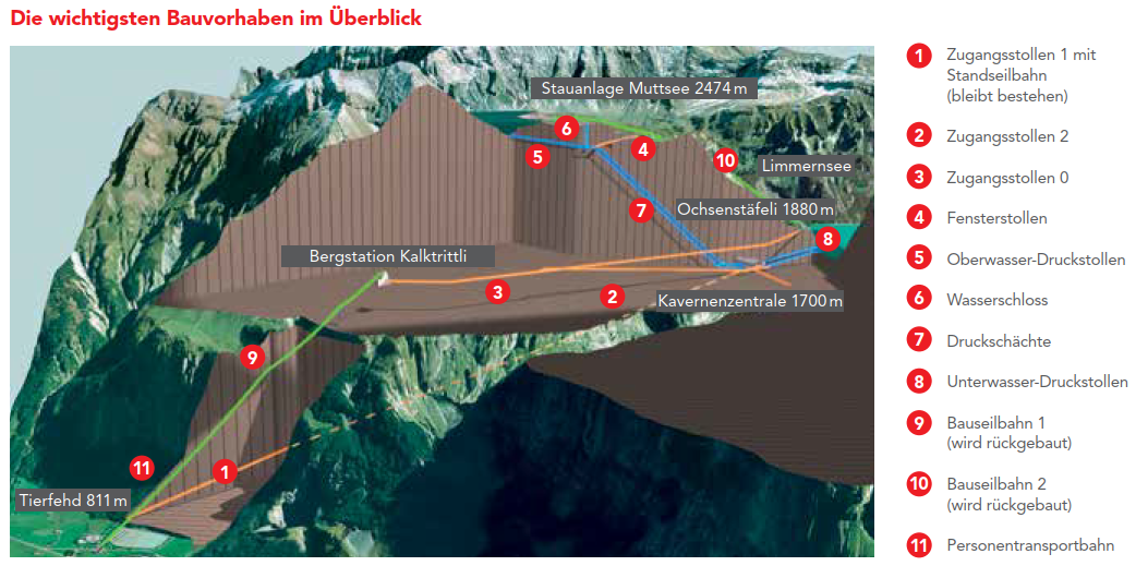 Presentation of the important construction projects around the Limmern pumped storage plant